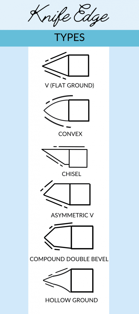 Different knives have edges that may be ground in different shapes.